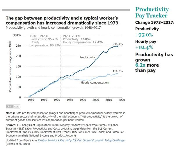 Name:  _worker_productivty_vs_wage_growth.jpg
