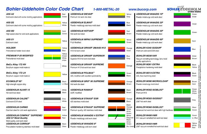 Name:  Uddeholm-color-chart.jpg